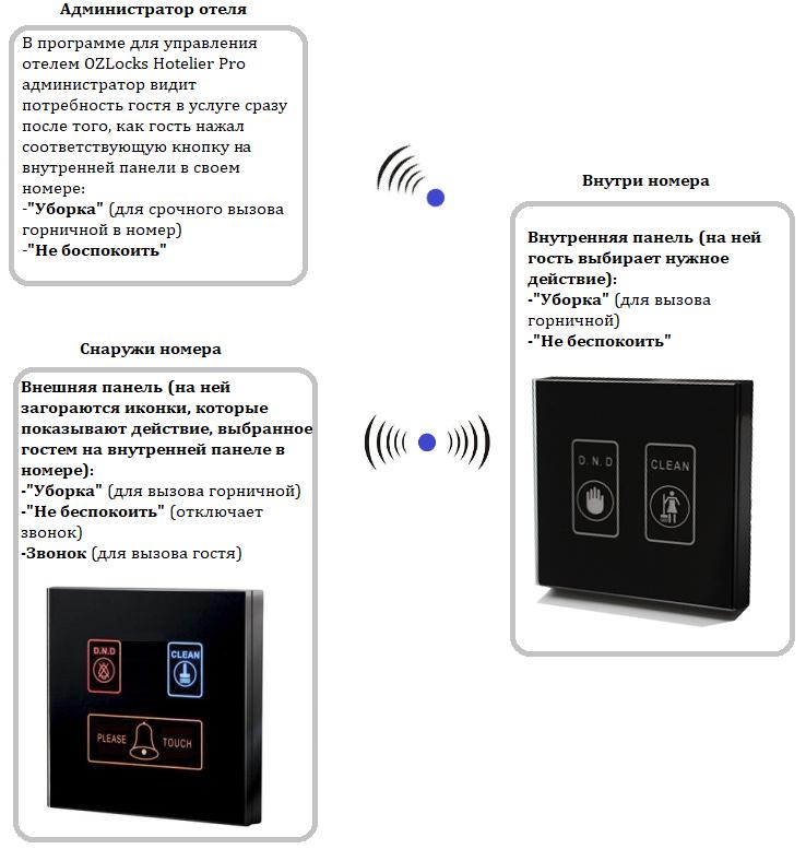 Электронные сенсорные панели on-line